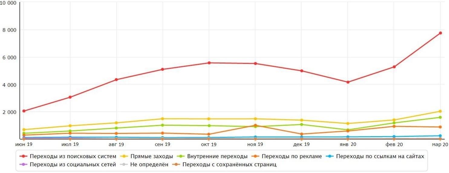 Продвижение и раскрутка сайтов в белоруссии мультизаказ заказ размещение статей разных авторов времени оформление заказа подбор